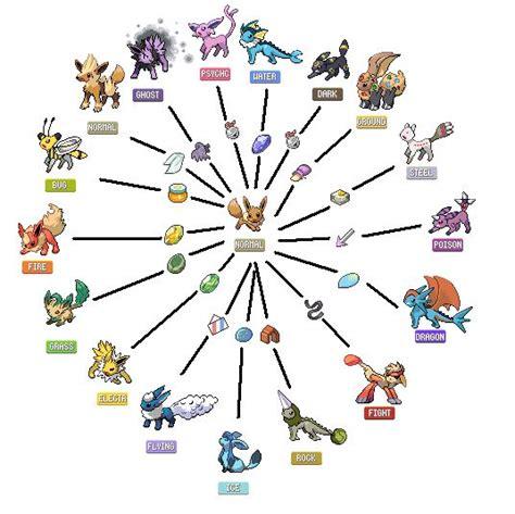 evolution tpe eeveelutions i love the evolution methods the fan made evolutions here fakemon fan art