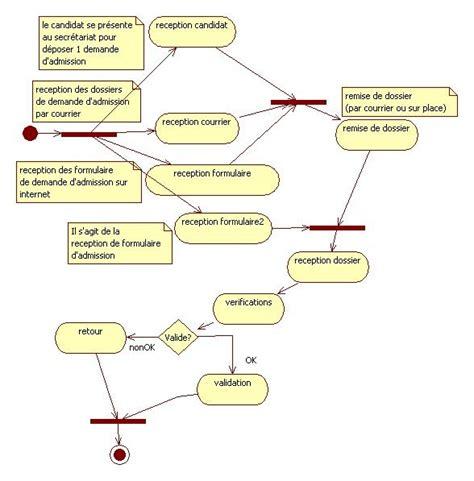 exemple diagramme d activité uml analyse et conception d un projet bi