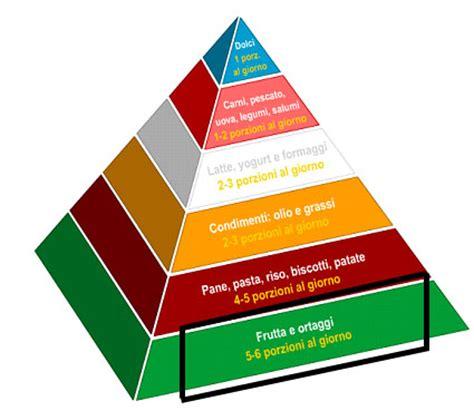 latte alimentare e coop la piramide alimentare italiana il gruppo della