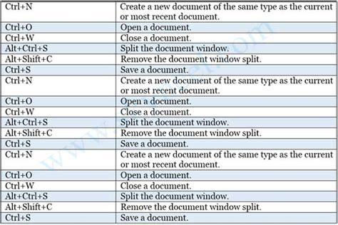 What is Keyboard Shortcuts in Microsoft Word?