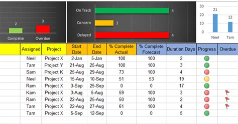 Excel Task Tracker Dashboard Template Free Download Free Project Management Templates Excel Task Tracker Template