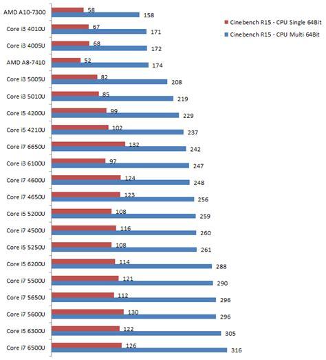 best processor intel or amd intel i series processors comparison for free