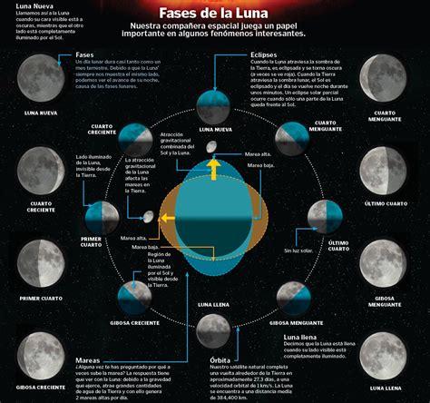 fases de la luna 2015 portada fases de la luna con ciencia