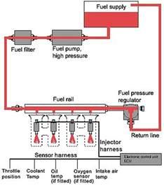 Diesel Fuel System Quiz Details About Diesel Marine Aeronautical Engine