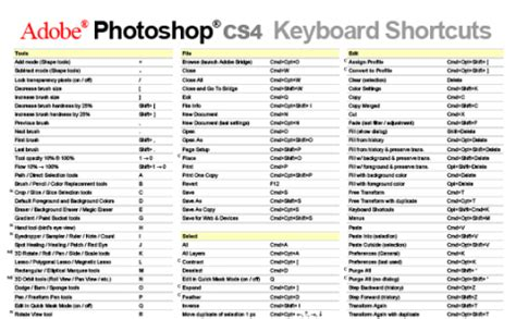 swissmiss | photoshop cs4 shortcut cheatsheets
