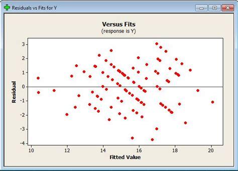 cara uji normalitas minitab interprestasi regresi linear berganda dengan minitab uji