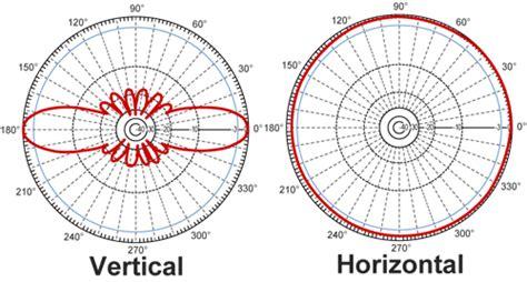 ghz  dbi omnidirectional antenna  rp sma plug connector hgu rsp
