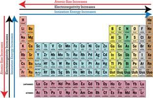 periodic table with ionization energies search