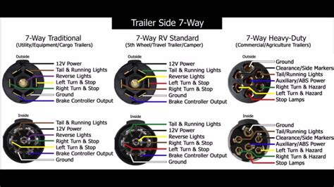 7 wire rv wiring diagram trailer light hook up diagram
