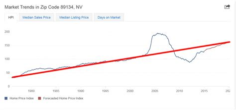 las vegas housing market las vegas real estate market trends las vegas real estate