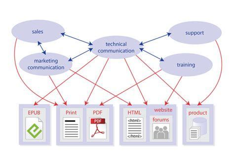 technical communication content strategy for technical communication scriptorium