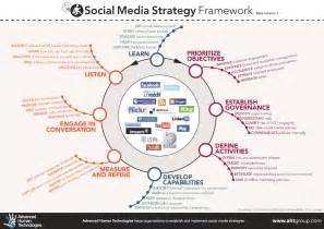 social media strategies in student affairs techknowtools