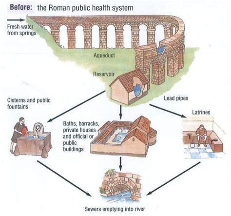 how do roman fountains work quora