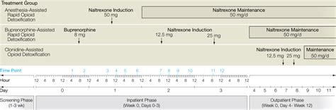 Clonidine Suboxone Detox by Anesthesia Assisted Vs Buprenorphine Or Clonidine
