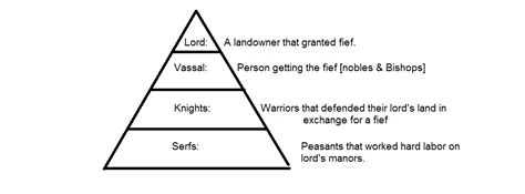 feudalism diagram feudal system middle ages project