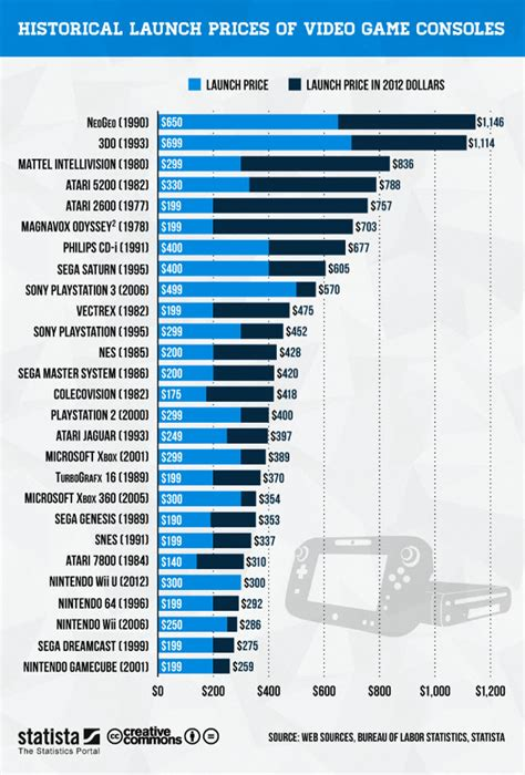 game console history list most expensive and cheapest gaming consoles ever the nology