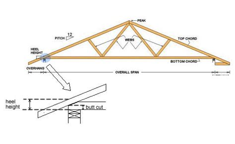 ballon framing a gable wall framing contractor talk