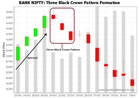 candlestick pattern of yes bank three black crows bearish reversal three black crows