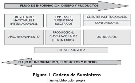 cadena de suministro moderna a green supply chain proposal for an electric supplies company