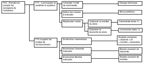 comment faire le diagramme fast 233 lectricit 233