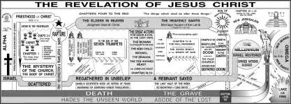 Outline Of End Time Events Predicted In The Bible by Harry Ironside S Revelation Chart