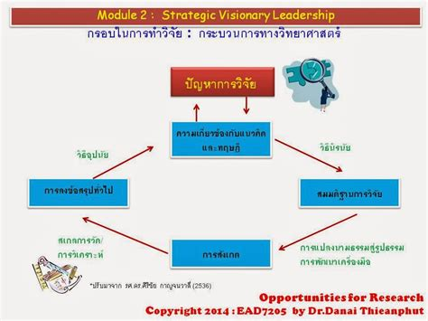 Of Pisa Mba Reviews by Thai Dba And Mba School Dr Danai T 0818338505 03 2014
