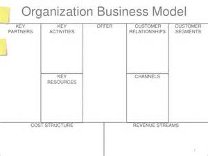 Business Model Canvas Connected Car Blank Business Model Canvas W Postits