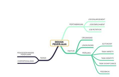 desain pekerjaan adalah msdm123 com mindmap desain pekerjaan