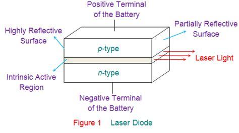 freewheeling diode working principle laser diodes working principle 28 images freewheeling diode working principle