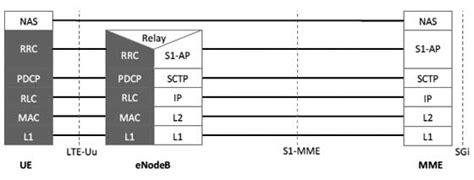 tutorialspoint lte lte radio protocol architecture