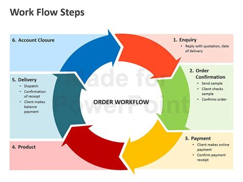 work flow chart template powerpoint workflow process steps editable powerpoint template