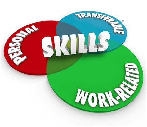 skills as verbs nouns or adjectives bolles