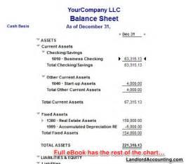 Llc Balance Sheet Template by Llc Balance Sheet Template Ebook Database