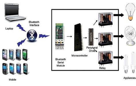 home appliance with bluetooth technology efxkits