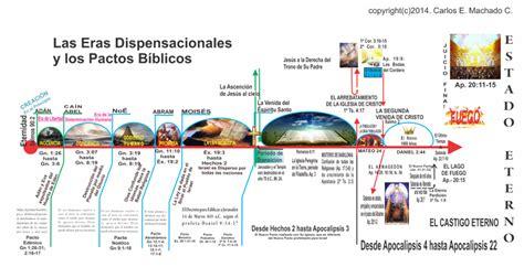 las siete dispensaciones en la biblia las siete dispensaciones en la biblia