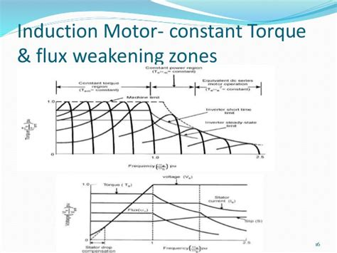 variable voltage operation of induction motor induction motor field weakening 28 images operation of induction motor with field weakening