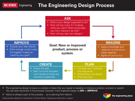 powerpoint design engineering 7 best images of engineering design process powerpoint