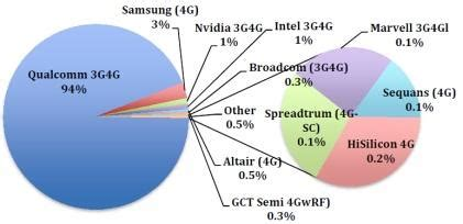 what samsung dropping qualcomm from the galaxy s6 could