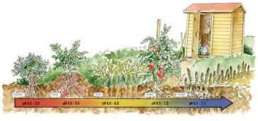 Gardening How To Magazine Your Garden S Soil Ph Matters Organic Gardening