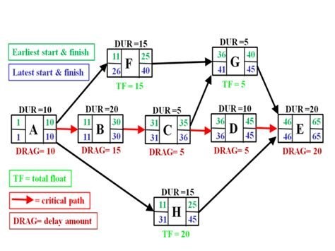 pert diagrams financial and project management tools of