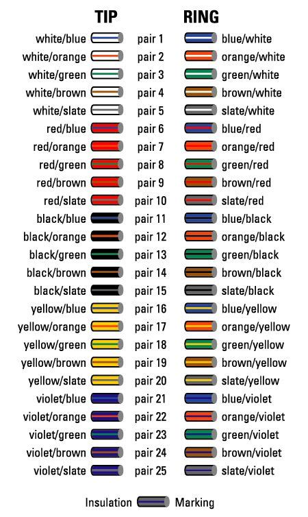 cable code cable color code chart oh how many times bell system