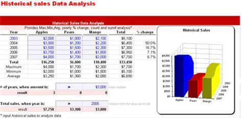 behavior analysis sles historical data analysis spreadsheet by excelidea