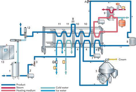 heat exchanger process flow diagram regenerative heat exchanger diagram regenerative free
