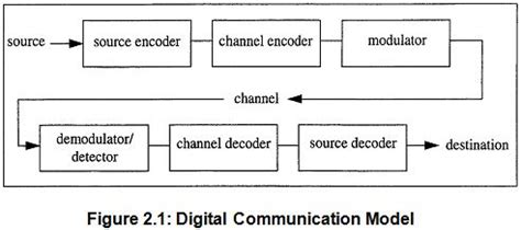 research paper on digital communication report on digital communication system assignment point