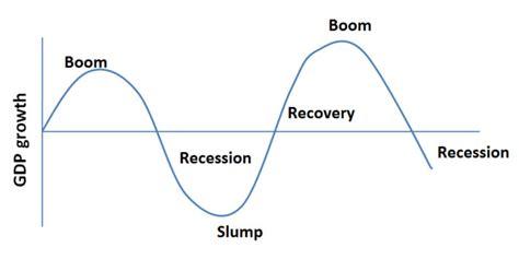 the economic cycle diagram economic environment business cycle