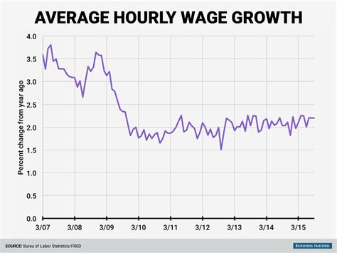 september 2015 average hourly wage growth business insider