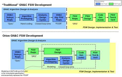 accelerating nasa gn c flight software development matlab simulink