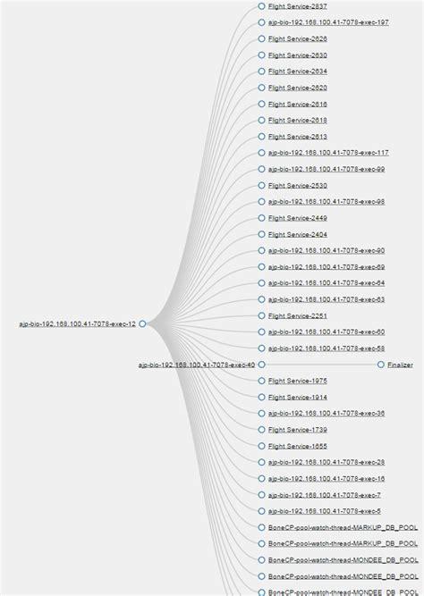 pattern analysis traffic thread dump analysis pattern traffic jam fast thread