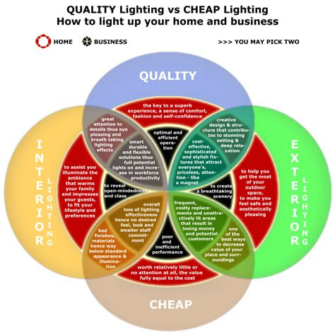 Cheap Light Company by Quality Lighting Vs Cheap Lighting How To Light Up Your