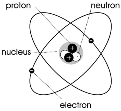 diagram of atoms atom diagram science atoms molecules atom diagram png html